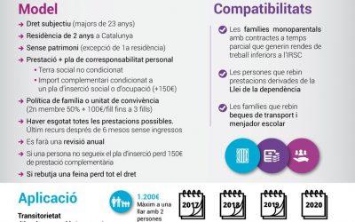 Renta Garantizada Catalunya – Requisitos